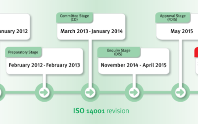 ISO 14001 Environmental Management Systems  Revision